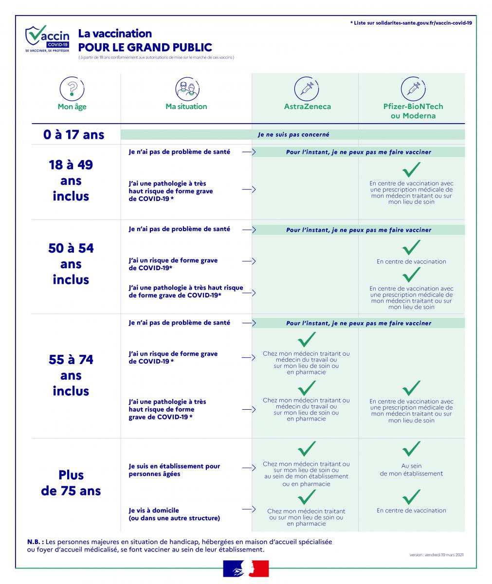 infog_publics_x_vaccins_v19-03-50-54ans.png